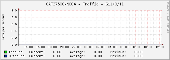 CAT3750G-NOC4 - Traffic - Gi1/0/11