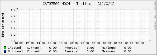 CAT3750G-NOC4 - Traffic - Gi1/0/12