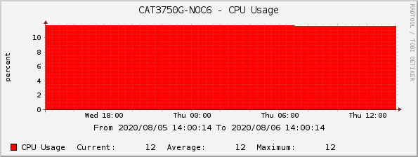 CAT3750G-NOC6 - CPU Usage