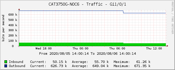 CAT3750G-NOC6 - Traffic - Gi1/0/1