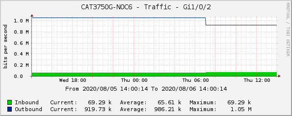 CAT3750G-NOC6 - Traffic - Gi1/0/2