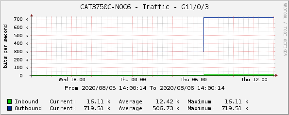 CAT3750G-NOC6 - Traffic - Gi1/0/3