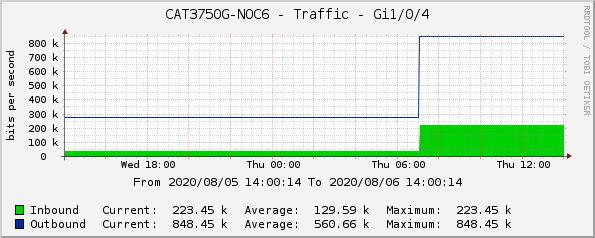 CAT3750G-NOC6 - Traffic - Gi1/0/4