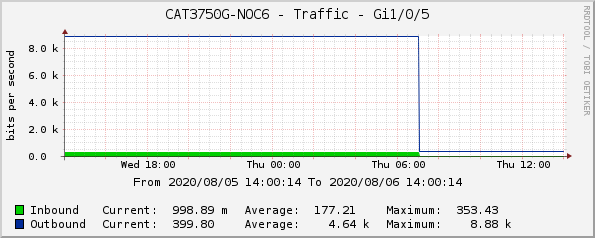 CAT3750G-NOC6 - Traffic - Gi1/0/5