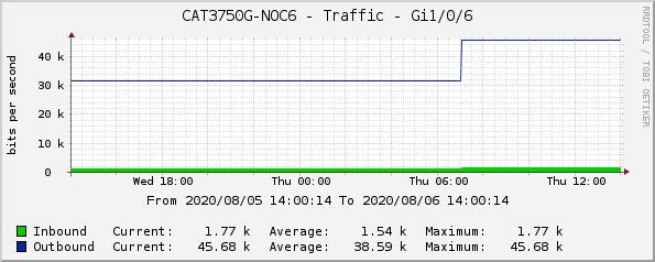 CAT3750G-NOC6 - Traffic - Gi1/0/6