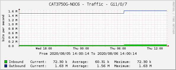 CAT3750G-NOC6 - Traffic - Gi1/0/7