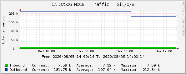 CAT3750G-NOC6 - Traffic - Gi1/0/8