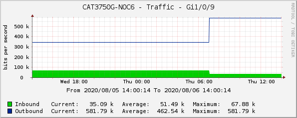 CAT3750G-NOC6 - Traffic - Gi1/0/9