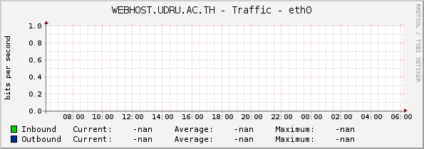 WEBHOST.UDRU.AC.TH - Traffic - eth0