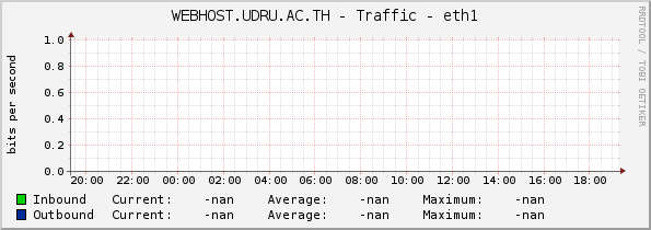WEBHOST.UDRU.AC.TH - Traffic - eth1