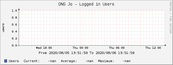 DNS Jo - Logged in Users