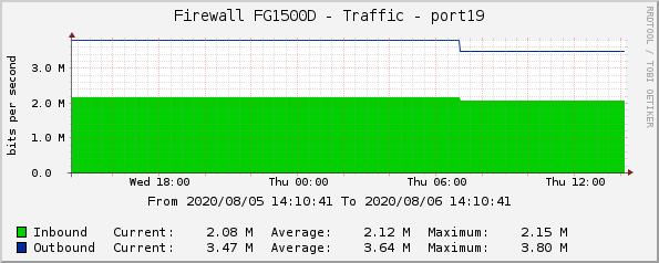 Firewall FG1500D - Traffic - port19