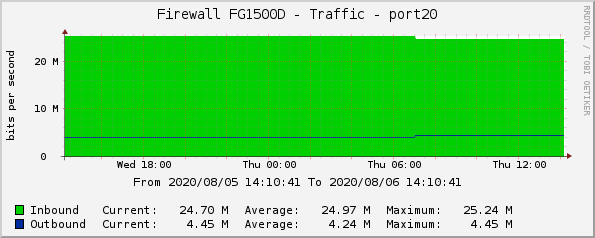 Firewall FG1500D - Traffic - port20