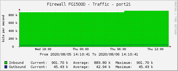 Firewall FG1500D - Traffic - port21
