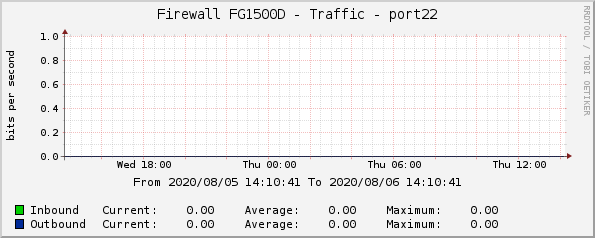 Firewall FG1500D - Traffic - port22