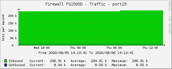 Firewall FG1500D - Traffic - port23
