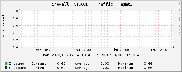 Firewall FG1500D - Traffic - mgmt2