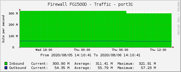 Firewall FG1500D - Traffic - port31