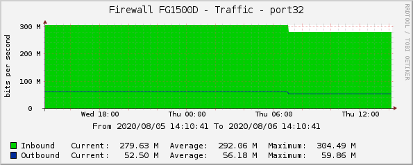 Firewall FG1500D - Traffic - port32