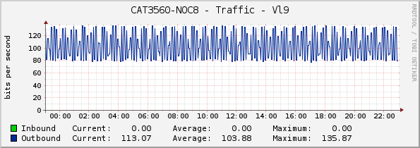 CAT3560-NOC8 - Traffic - Vl9
