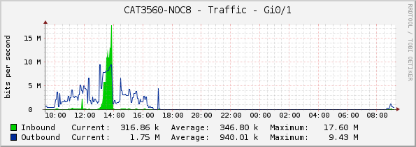 CAT3560-NOC8 - Traffic - Gi0/1