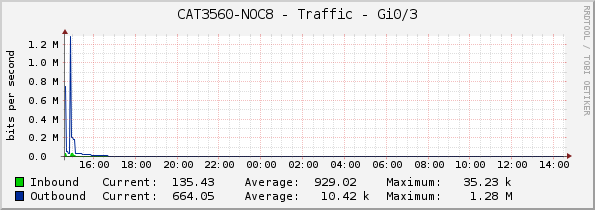 CAT3560-NOC8 - Traffic - Gi0/3