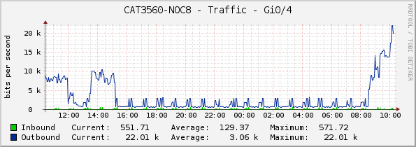 CAT3560-NOC8 - Traffic - Gi0/4