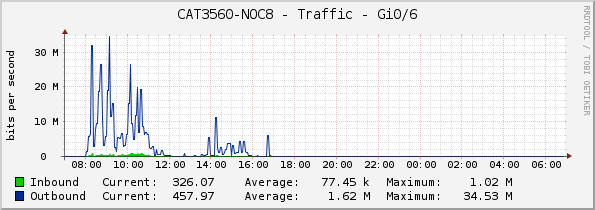 CAT3560-NOC8 - Traffic - Gi0/6