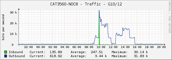 CAT3560-NOC8 - Traffic - Gi0/12