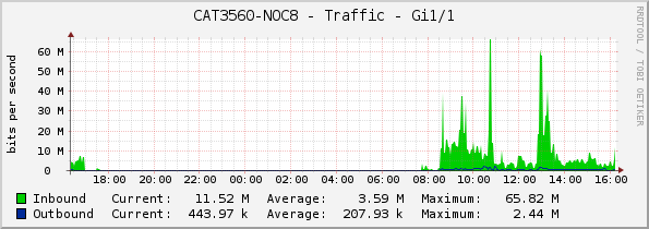 CAT3560-NOC8 - Traffic - Gi1/1