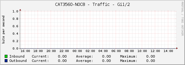CAT3560-NOC8 - Traffic - Gi1/2