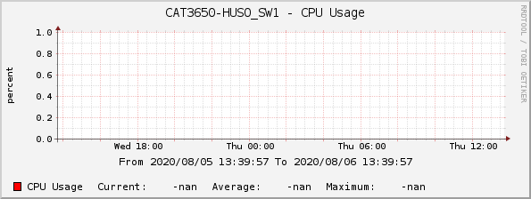 CAT3650-HUSO_SW1 - CPU Usage