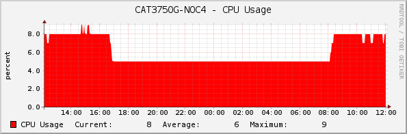 CAT3750G-NOC4 - CPU Usage