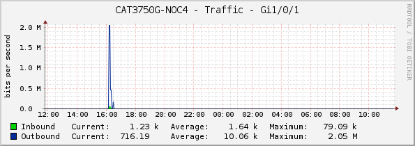 CAT3750G-NOC4 - Traffic - Gi1/0/1