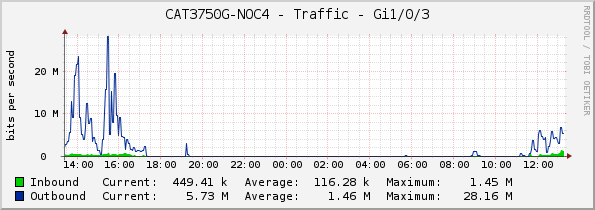 CAT3750G-NOC4 - Traffic - Gi1/0/3