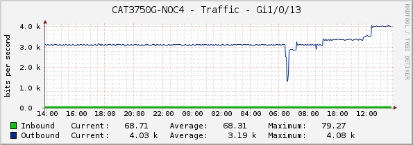 CAT3750G-NOC4 - Traffic - Gi1/0/13