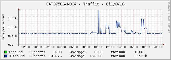 CAT3750G-NOC4 - Traffic - Gi1/0/16