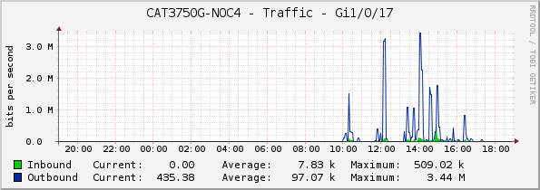 CAT3750G-NOC4 - Traffic - Gi1/0/17